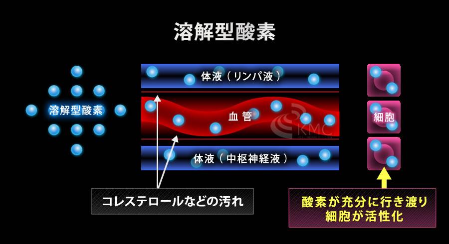 溶解型酸素