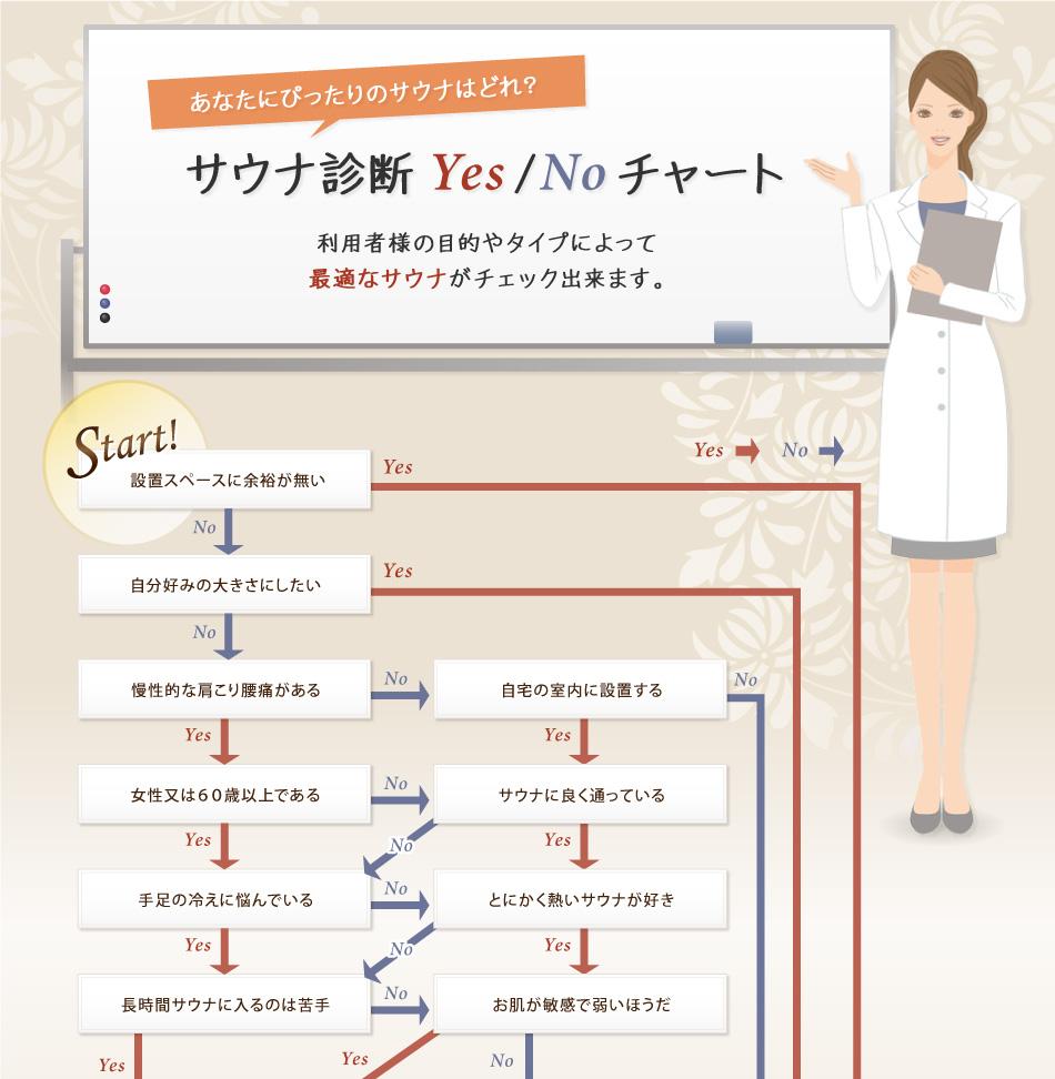 サウナ診断 YES / NO チャート