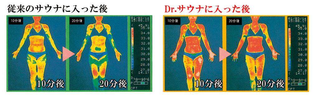 ドクターサウナ使用後は頭からつま先まで温まります。
