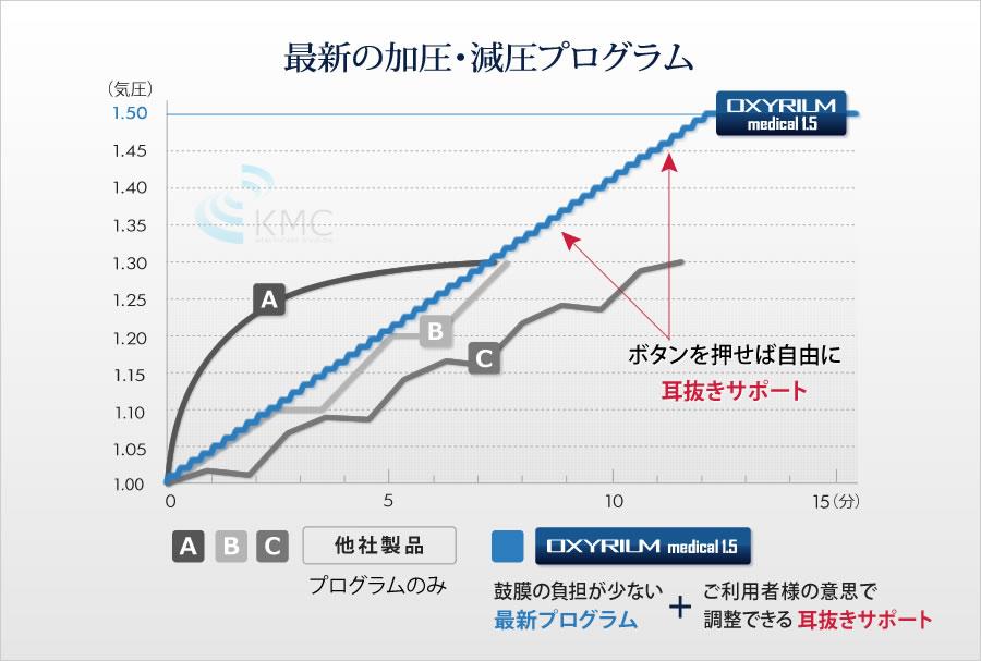 最新の加圧・減圧プログラム説明グラフ