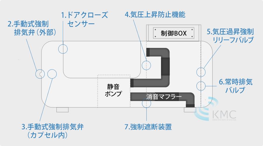 7つの安全対策セーフティ設計説明図