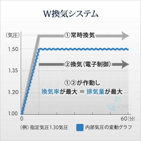 W換気システムグラフ