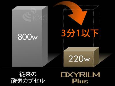 消費電力は従来の酸素カプセルに比べ3分1以下
