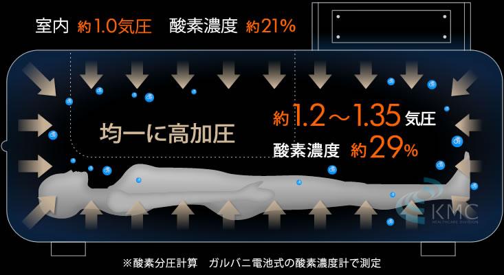 均一に高加圧約1.2〜1.35気圧・酸素濃度約29%