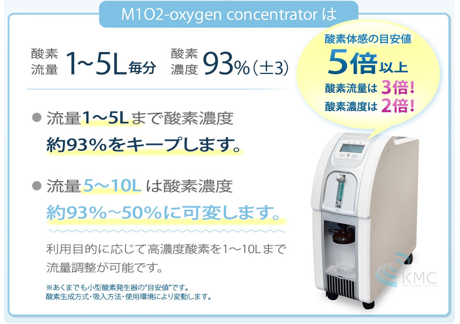 酸素体感の目安値5倍以上。酸素流量は3倍!酸素濃度は2倍!