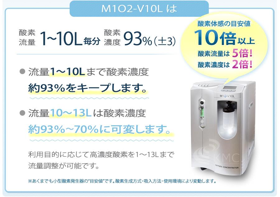 M1O2-V10Lは酸素流量1〜5L毎分、酸素濃度93%(±3%)。酸素体感の目安値 約10倍