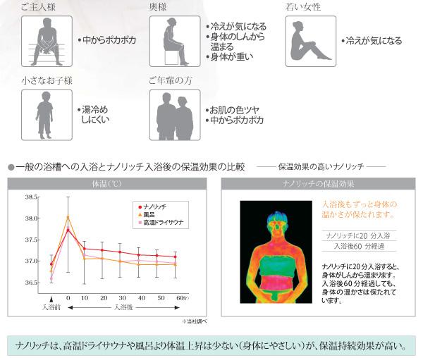 ナノリッチ入浴後の保温効果比較
