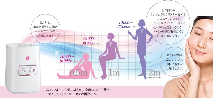遠くまで水分子マイナスイオンが届くので「いながら美容保湿」に最適。