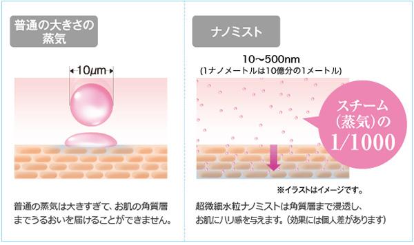 ナノミストサイズ比較