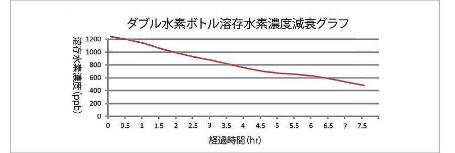 溶存水素水濃度減衰グラフ