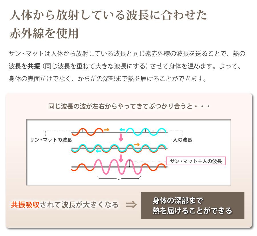 人体から放射している波長に合わせた赤外線を使用 共振吸収