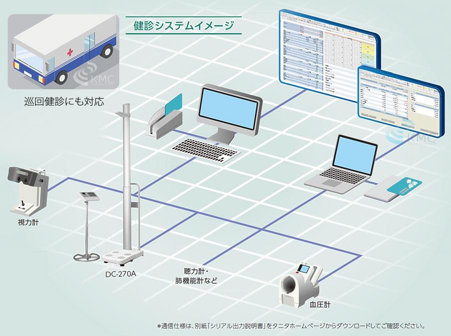 健診システムイメージ図
